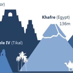 La piramide più alta del mondo è Maya